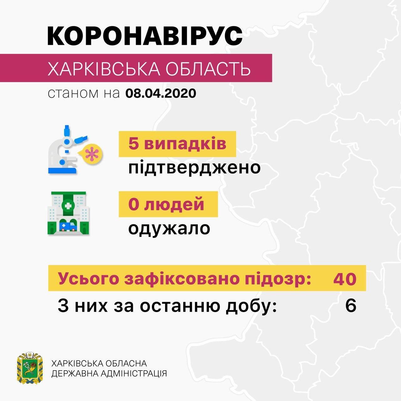 На Харківщині вже 5 випадків захворювання коронавірусом, - МОЗ